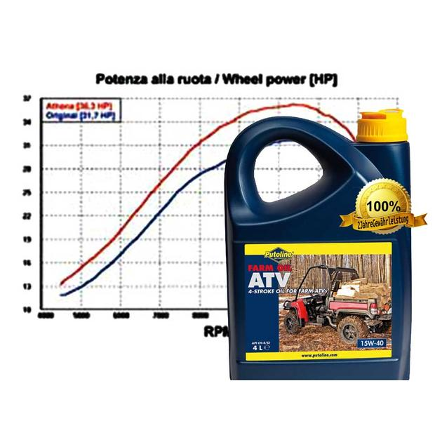 Motor Oil Quad ATV UTV Putoline 15W-40 Synthetic Oil 4...